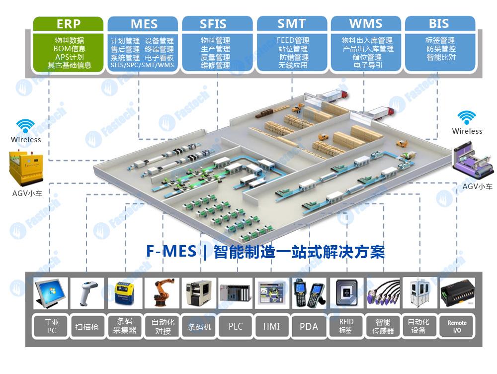 Application of MES system in medical electronics industry - MES Solution -  深圳市华斯特信息技术有限公司