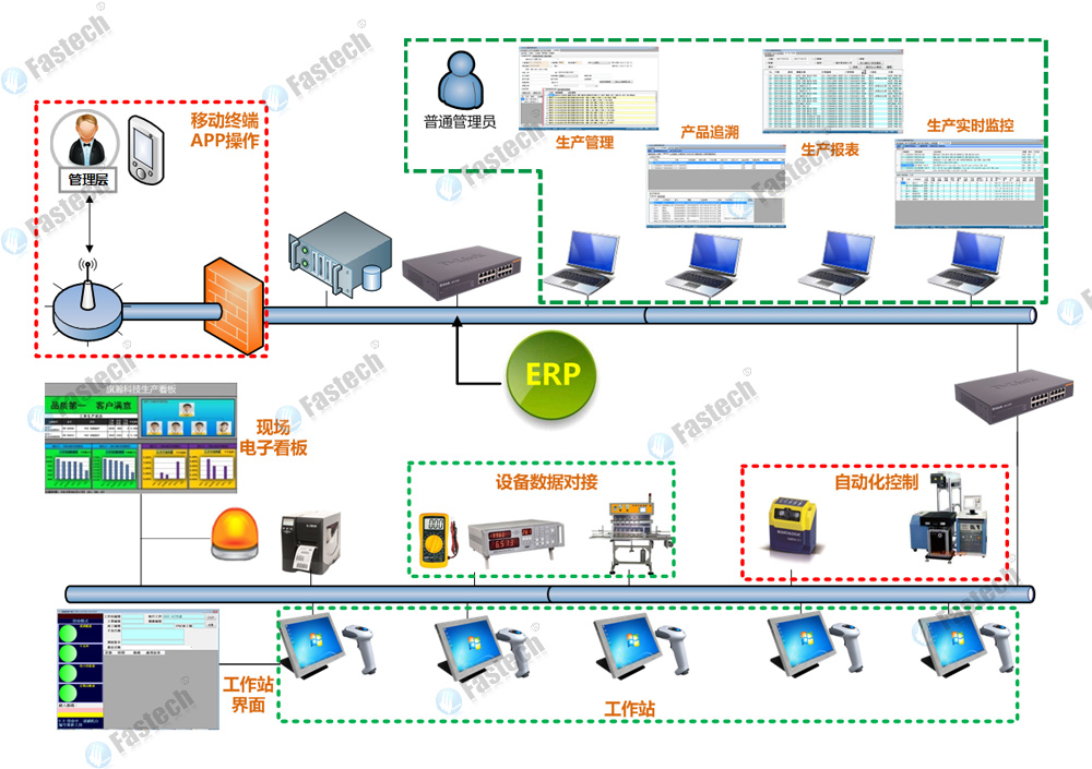 sfis系统架构